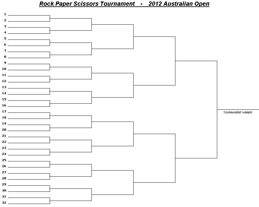 Rock Paper Scissors Tournament 4 Forum Grand Prix Racing Online