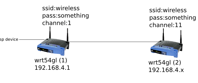 DD-WRT Forum :: View topic - Two routers same subnet