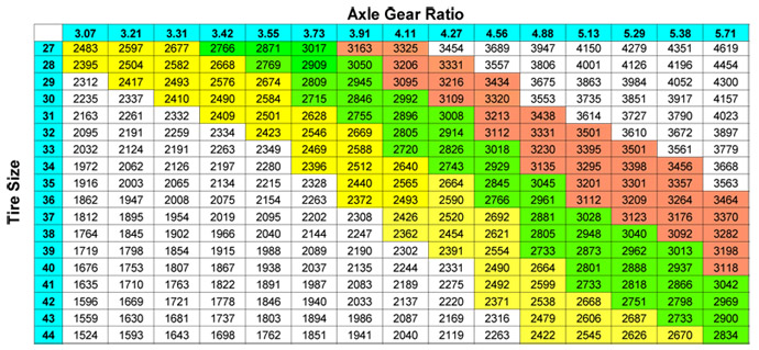 Tire Size Gear Chart Pictures